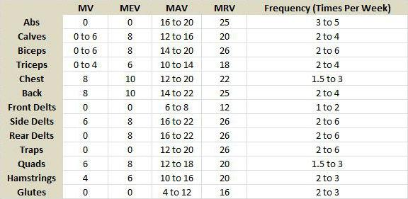 Average Values For Volume Landmarks