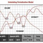 8 week powerlifting peaking cycle