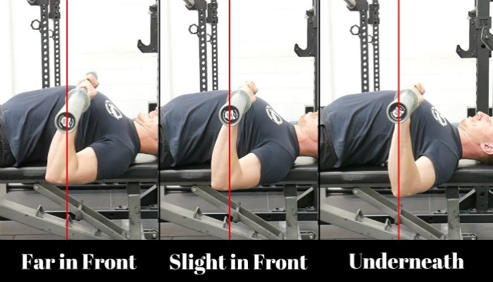 Diagram showing positioning issues responsible for causing shoulder and elbow pain while bench pressing
