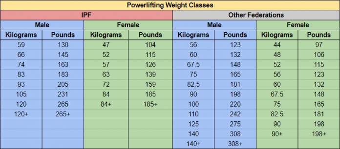 table displaying powerlifting weight classes for IPF and all other federations