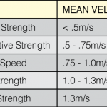 table displaying correct barbell speeds for different VBT zones
