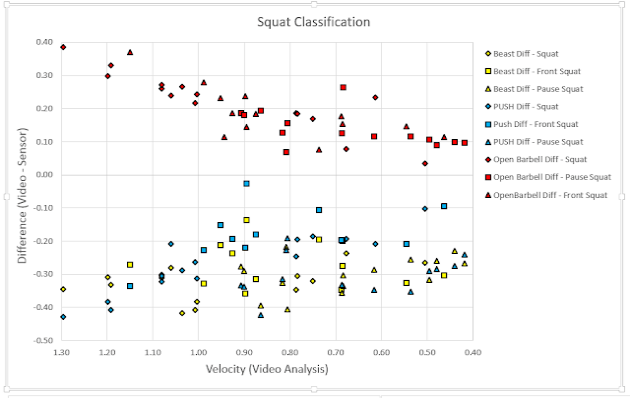 diagram showing bland altman data gathered by barbell accelerometer during squats