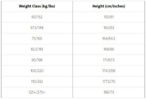 chart displaying height necessary for elite strength levels at varying powerlifting weight classes