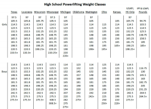 Chart displaying high school powerlifting weight classes for various states and federations