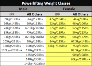 Chart of powerlifting weight classes showing USAPL, IPF, and USPA weight classes