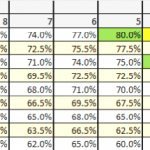 RPE scale showing conversions to percentages of 1RM