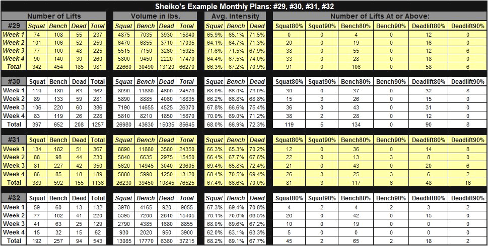 Sheiko program spreadsheet showing sheiko 29, 30, 31, and 32