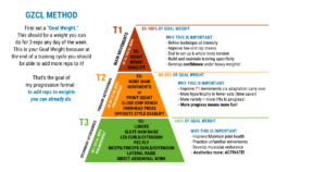 A pyramid of tiers for various exercises to meet one's goal weight.