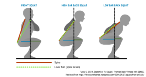 An illustration showing different spine positions relative to bar placement during a quat