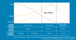 A graph that depicts how periodization may be implemented in preparation of a major competition